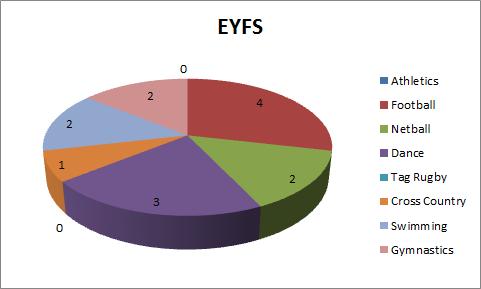 PE Q4 EYFS