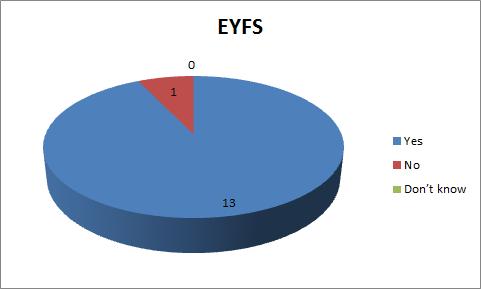 PE Q7 EYFS