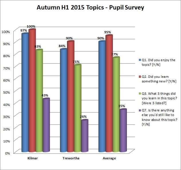 Autumn H1 2015 Topics survey summary results graph
