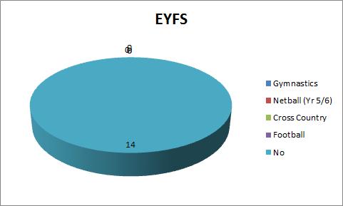 PE Q9 EYFS